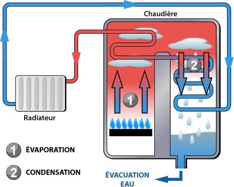 Principe de fonctionnement d'une chaudière à condensation haute performance énergétique